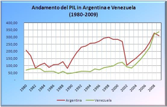 Pil_argentina_venezuela_1980_2009