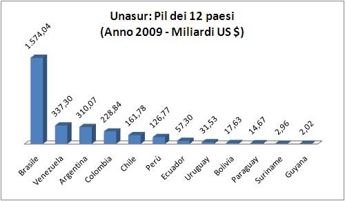 Unasur_pil_2009